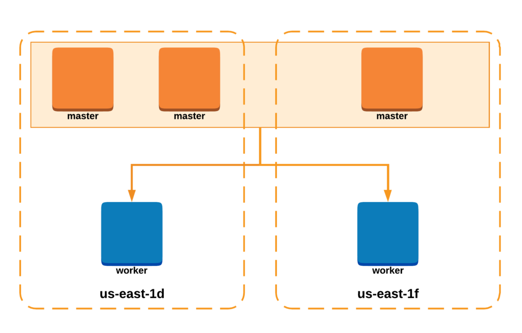 kubernetes ha cluster, two availability zones